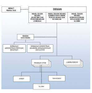 struktur-organisasi-ftk